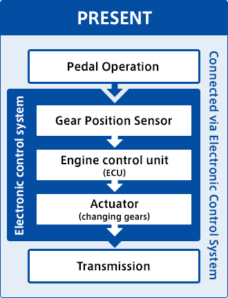 "Gear Position Sensor"" to detect the shift position 